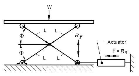 A scissors lift uses linked, folding supports in a crisscross 'X' pattern, known as a pantograph. The extension is achieved by applying pressure to the outside of a set of supports located at one end of the lift, elongating the crossing pattern. This can be achieved through hydraulic, pneumatic, mechanical or simply muscular means.