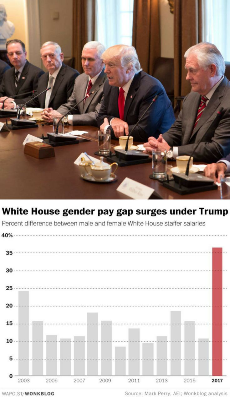 Gender Pay Gap Triples In Donald Trump's White House, Doubles National Average