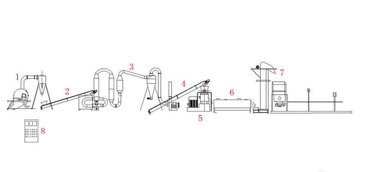 Progetto linea completa di produzione pellet