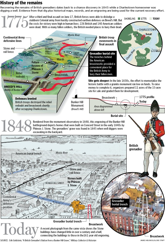 The True Story of the Battle of Bunker Hill