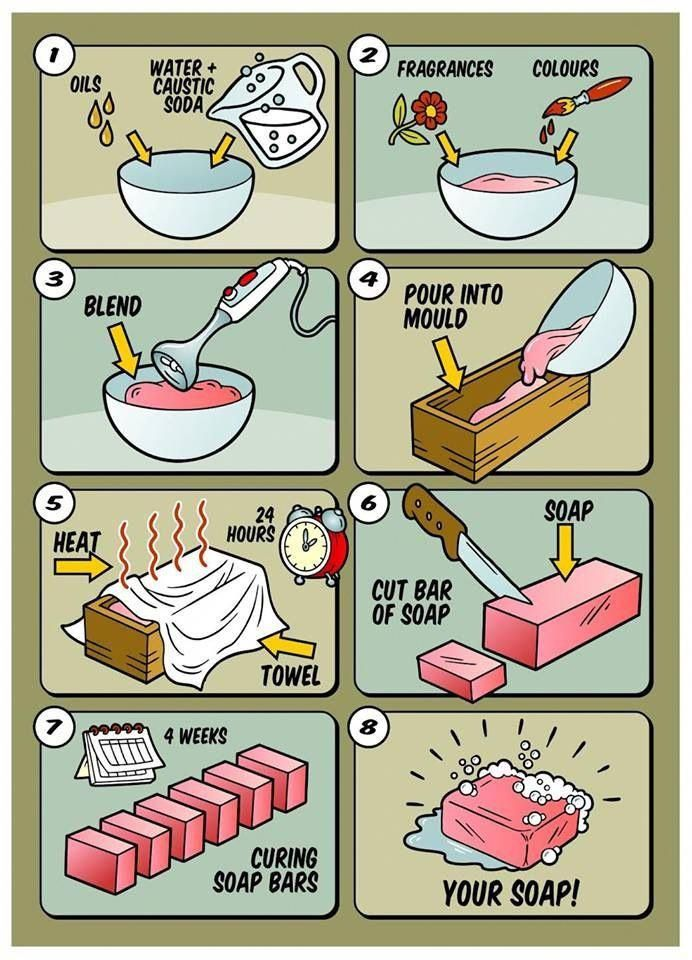 How To Make Your Own Soap Howtomakesoap Diy Soap Bars Homemade Soap Recipes Beginner Soap