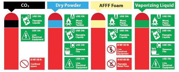 Bermacam Tipe Alat Pemadam Kebakaran yang disesuaikan dengan jenis media yang terbakar. Tipe Tabung Alat Pemadam Kebakaran dibagi menjadi 4 yaitu CO2, ABC Dry Powder, AFFF Foam, dan Gas Liquid