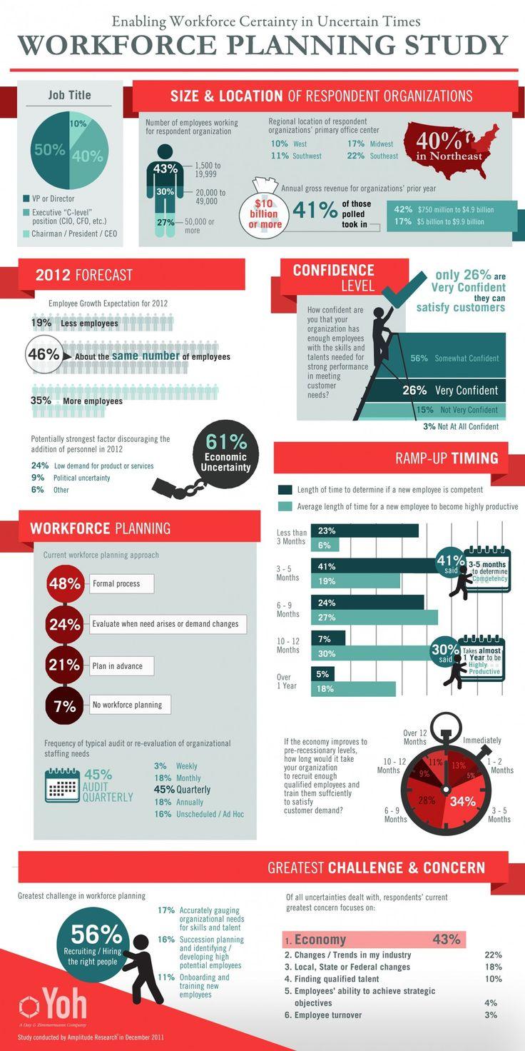 Workforce Planning Study Infographic - ComplianceandSafety ...