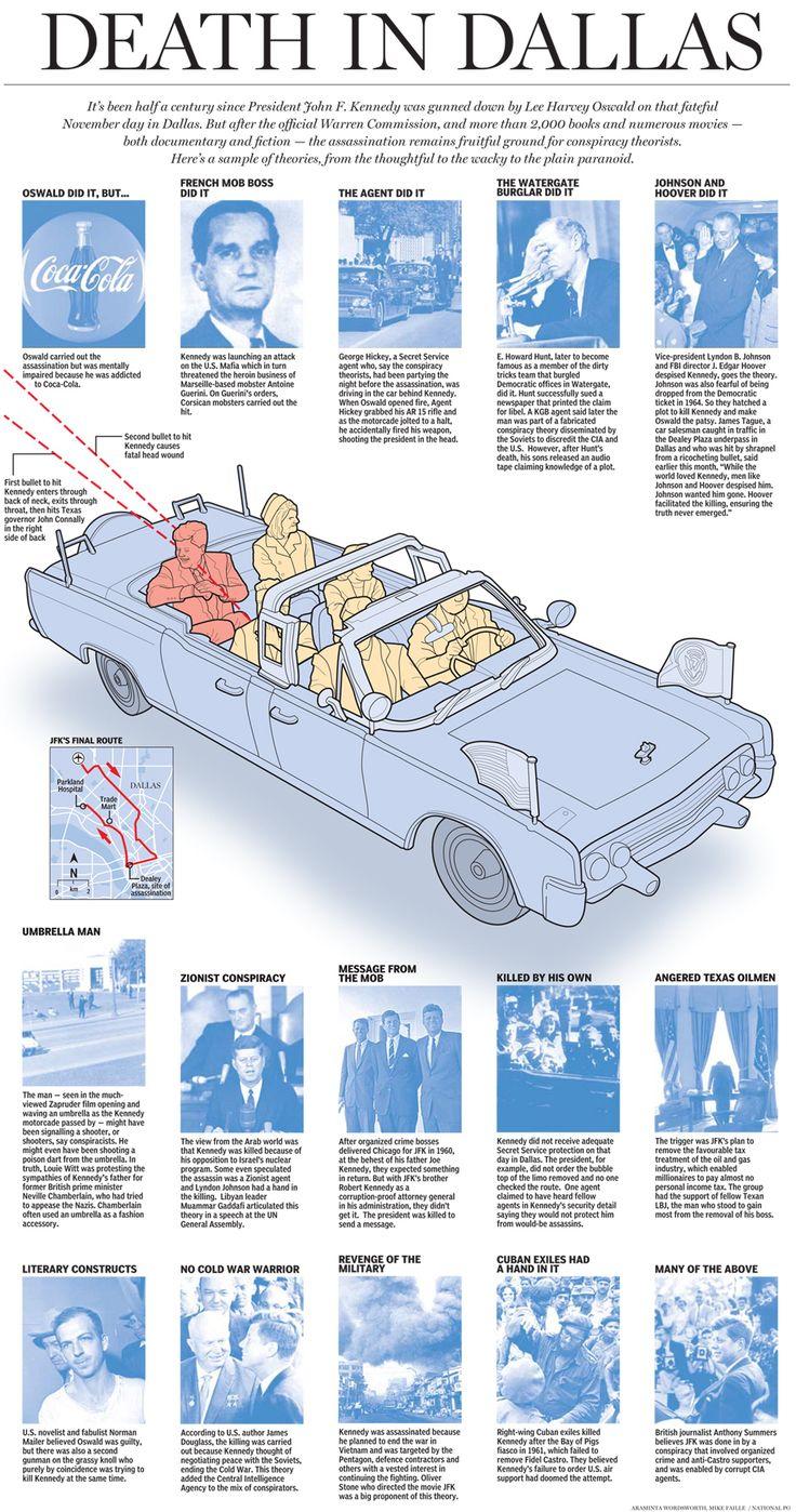 JFK Assassination Infographic