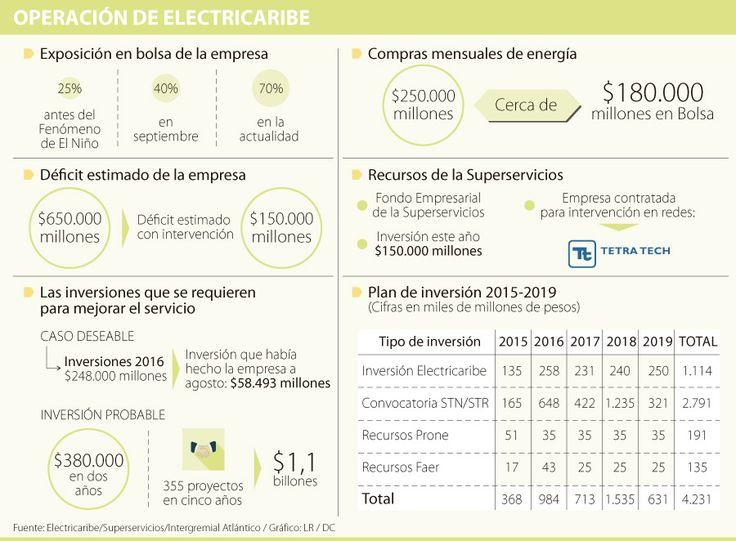 Superservicios deberá invertir cerca de $600.000 millones en Electricaribe