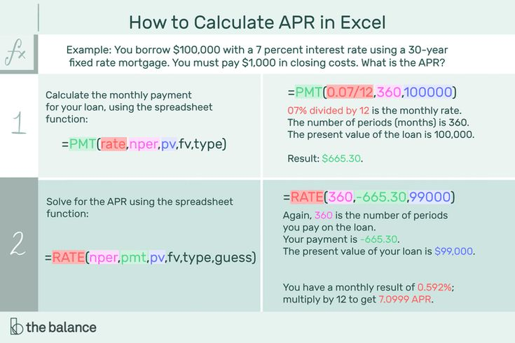 How to calculate annual percentage rate apr in 2020