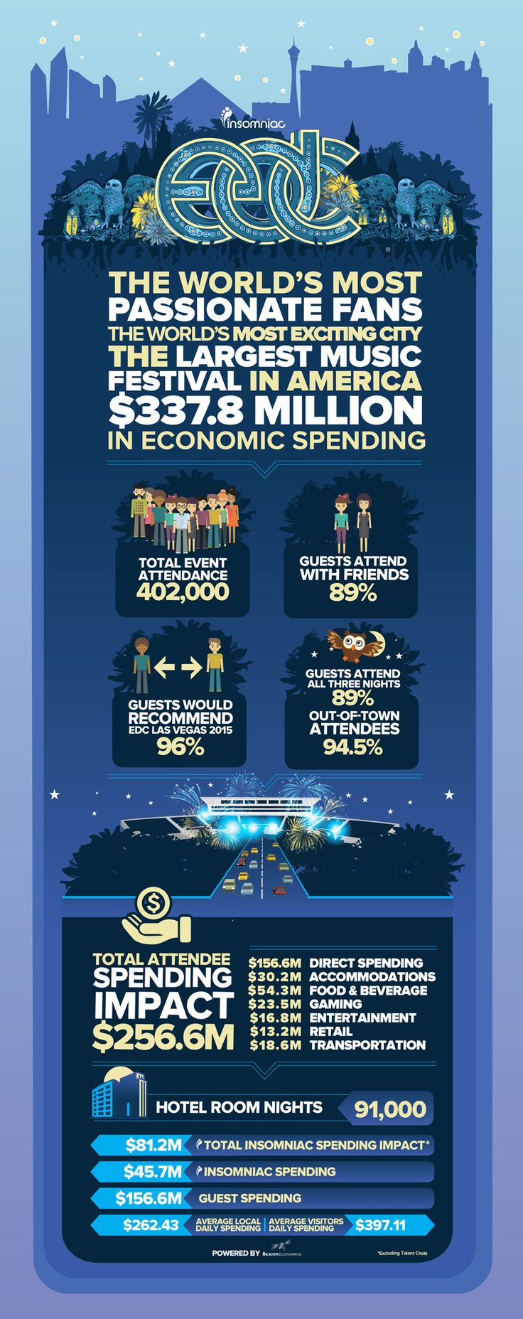 Insomniac Events announced today that this past year's Electric Daisy Carnival in Las Vegas generated more than $337 million to the economy in Clark County