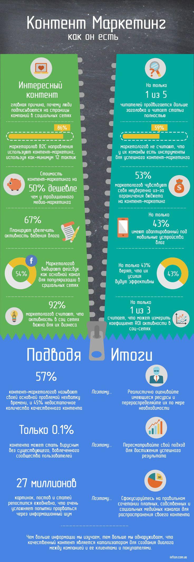 Контент-маркетинг как он есть - Инфографика smm2you.wordpress.com