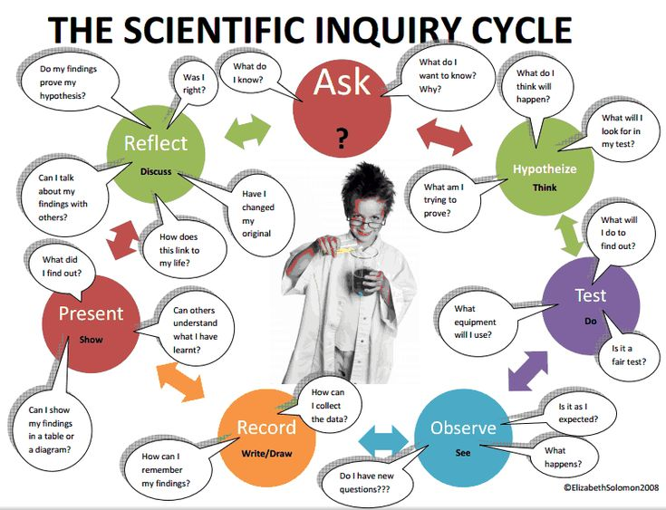 InquiryBlog - goals & questions to consider when in an inquiry 'Dry Spell'