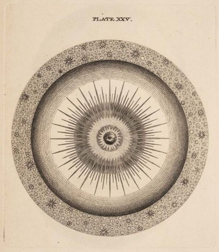 "An Original Theory or New Hypothesis of the Universe / plate XXV"", 1750  Thomas Wright"