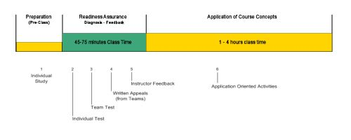 Team-Based Learning Collaborative - New Course Design Checklist Page