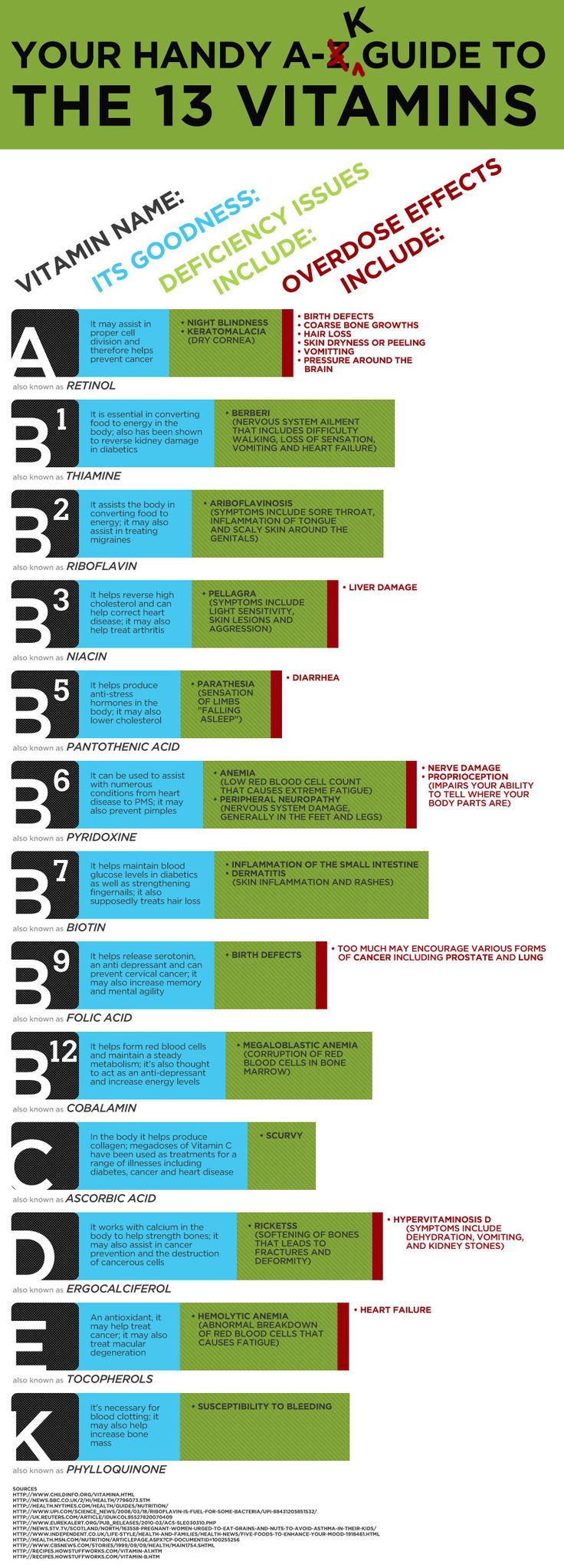 53 best vitamins and folic acid images on pinterest folic acid guide to the 13 vitamins infographic geenschuldenfo Gallery
