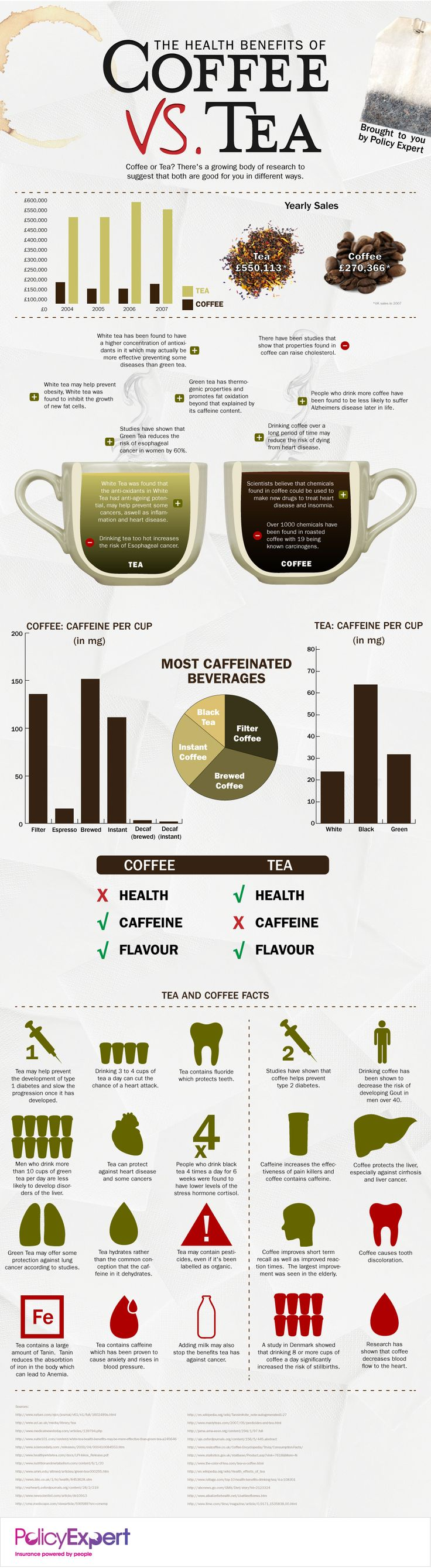 The experts often cite health benefits of both coffee and tea so how is one to know which is more beneficial or healthy?  This infographic compares a