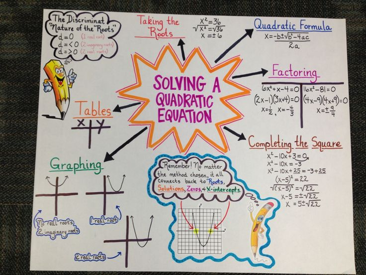 Anchor chart for Algebra II EOC Review on Solving a Quadratic Equation ... made by Brandi Carey, Aubrey Wright, and Evan Payne (April 2013).