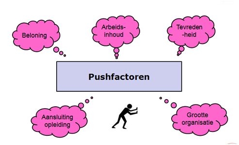Pushfactoren zijn factoren die mensen wegduwen van hun eigen land.