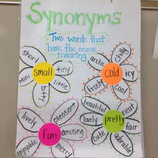 This past week, we learned about synonyms. The kids really grasped the concept by mid-week! I am excited to see them start using synonyms...