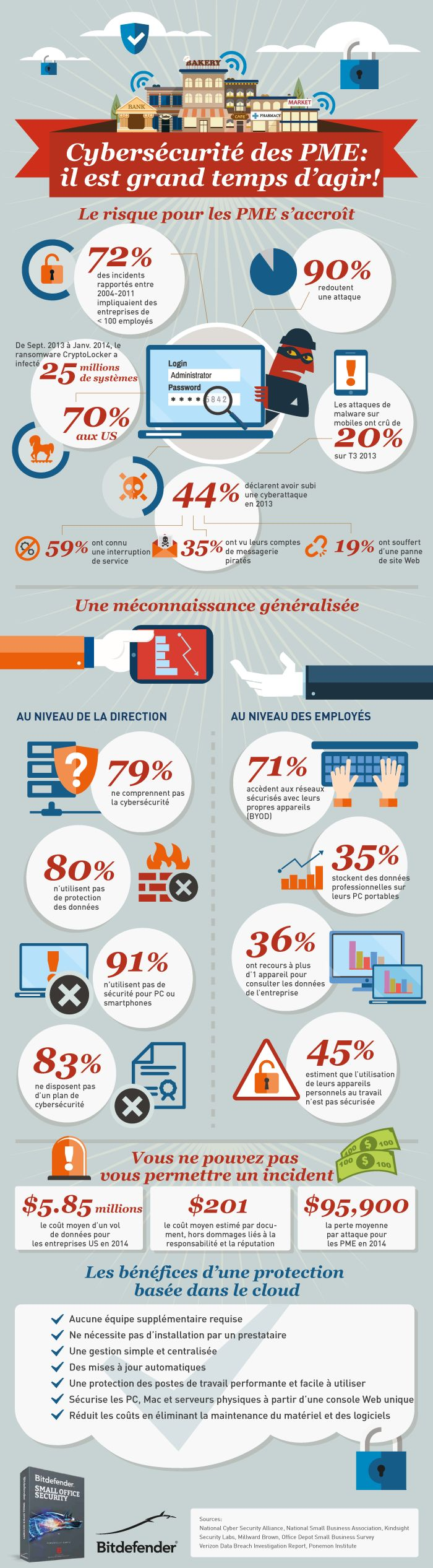 cybersecurite_PME_infographie_Bitdefender