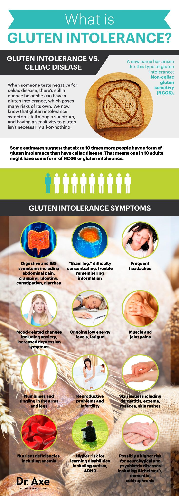 According to the data EVERYONE is gluten intolerant BUT to varying degrees. -- Gluten intolerance symptoms and signs | Dr. Axe