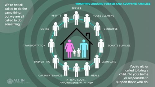 12 Best Orphan Care: Infographics Images On Pinterest