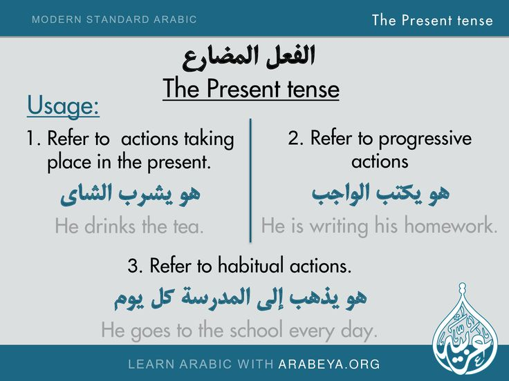 Usage of the Present tense