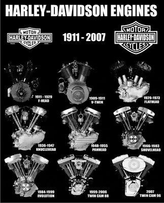 Blog Wilson Roque: HD engines 1911-2007