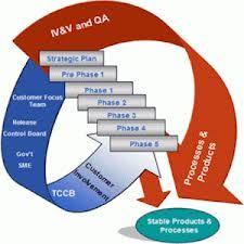 developing methodology thesis