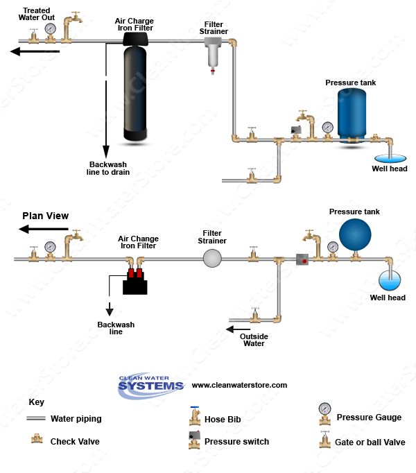 17 Best Images About Well Water Treatment Diagrams On