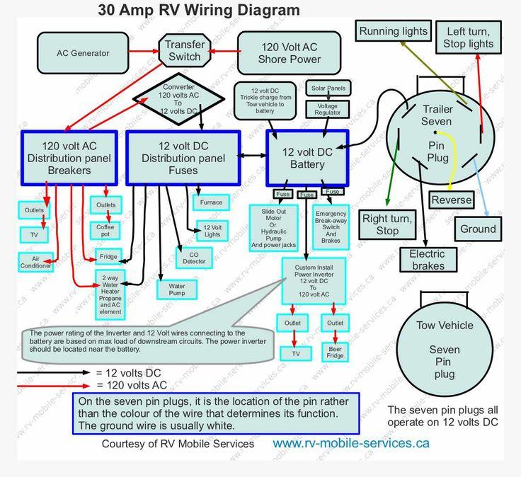 Enchanting Rv Plug Wiring Diagram Inspiration - Wiring Ideas For New ...