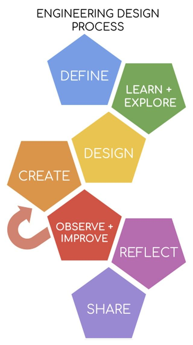 Rover Design Challenge Engineering Design Process Design Challenges Engineering Design