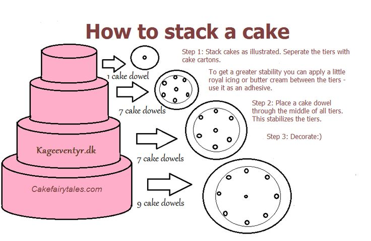 Cake Fairy Tales: How to stack a wedding cake
