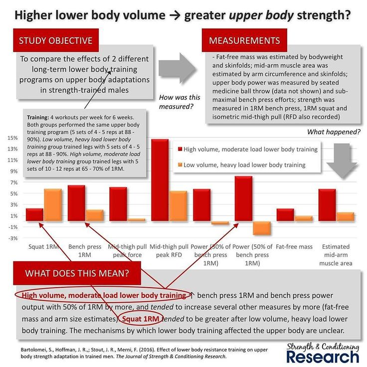 "A few years ago it was widely believed that the big compound exercises like squats and deadlifts would lead to ""all over body"" hypertrophy.  This was thought to happen because of the substantial post-exercise release of hormones after workouts involving exercises that recruited large amounts of muscle mass especially if those workouts were structured with high volumes and moderate loads.  This idea became known as the ""hormone hypothesis"" of hypertrophy.  In the last few years the hormone…"