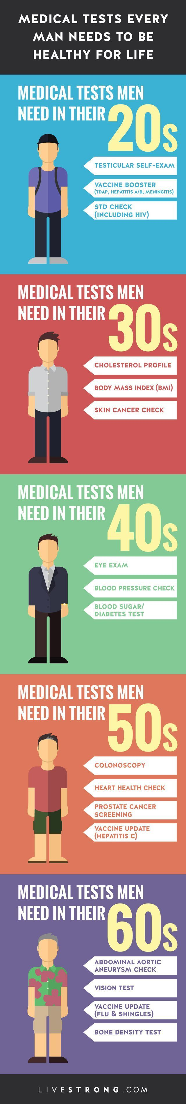 Medical Tests Every Man Needs to Be Healthy for Life