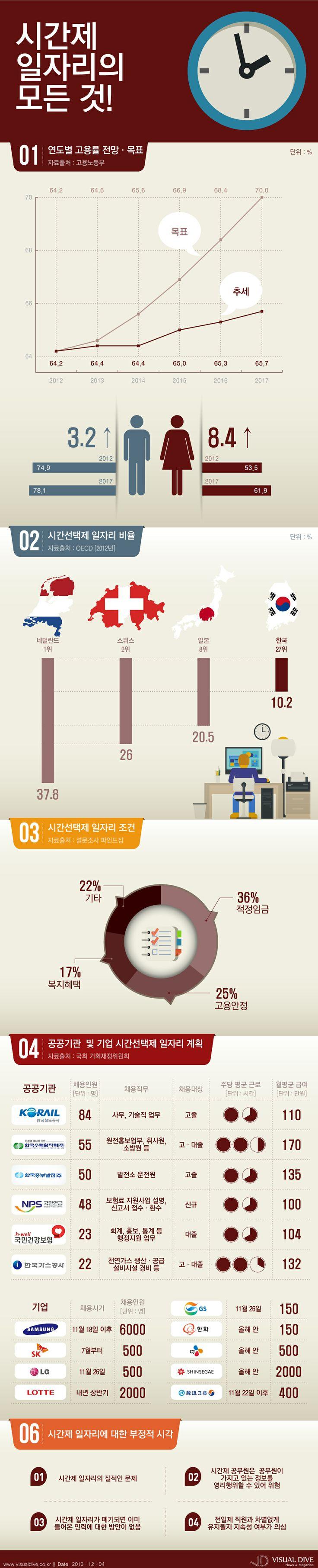 """[인포그래픽] 朴정부, 70% 고용률 돌파구 '시간제 일자리' #job / #Infographic"""" ⓒ 비주얼다이브 무단 복사·전재·재배포 금지"""