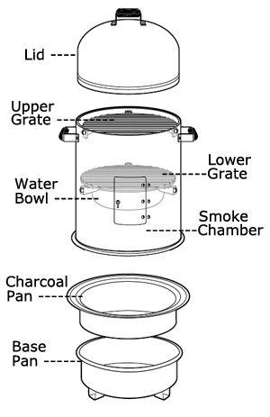Using a Charcoal Water Smoker