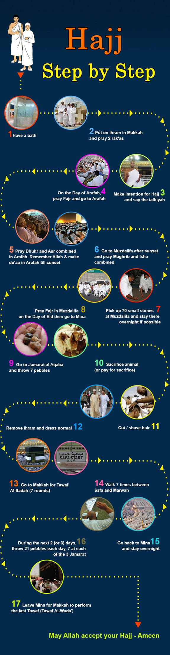 Hajj Step by Step (Infographic) - Reading Islam - Infographics - OnIslam.net. Septembre 2016 : bon pélerinage à tous les musulmans qui sont en train de le faire !