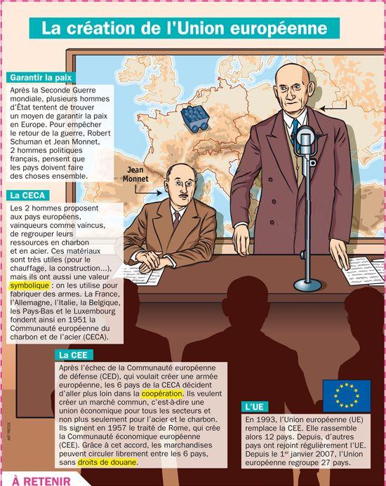 Fiche exposés : La création de l'Union européenne