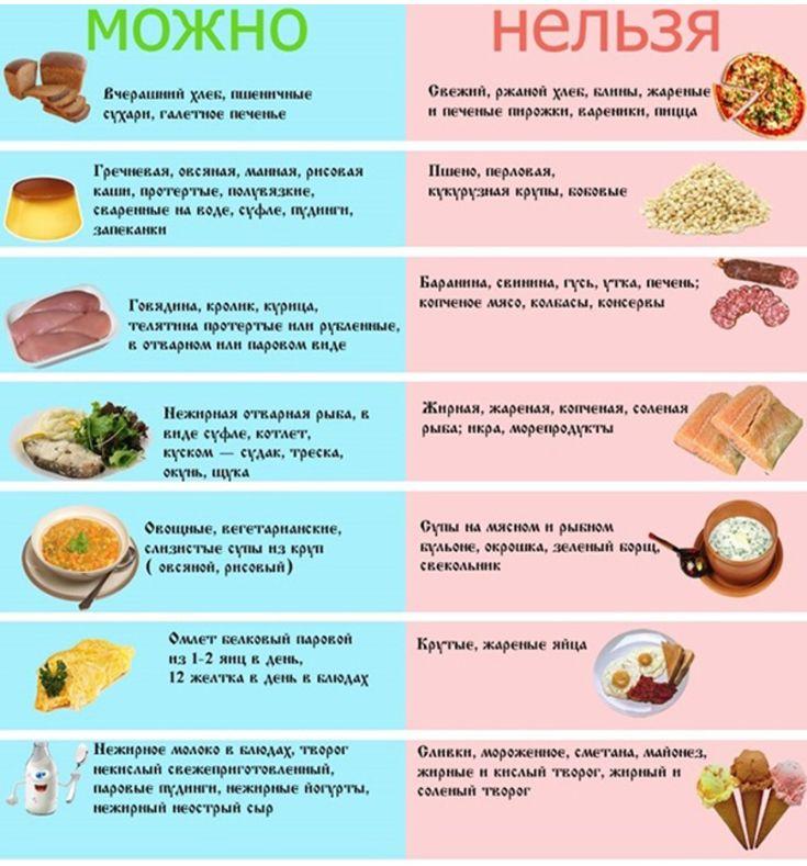Рецепты Меню При Диете 5а. Диета №5 стол – рецепты блюд