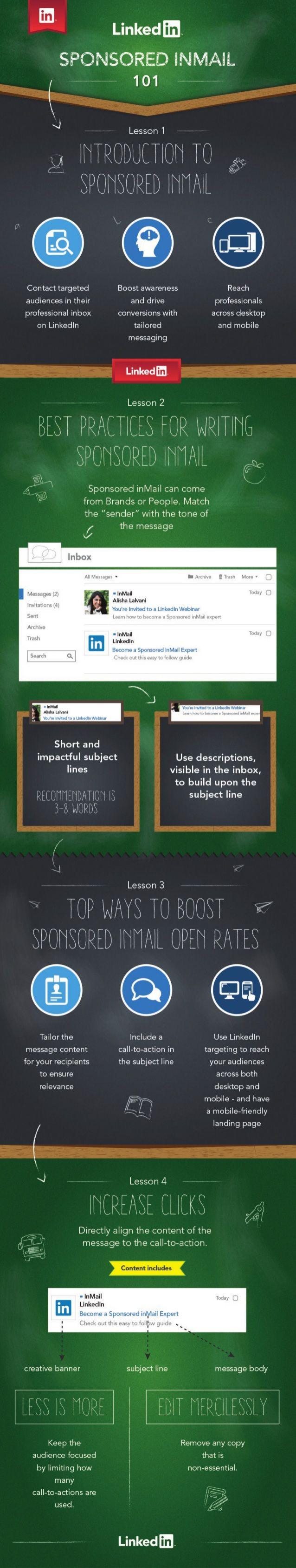 Linkedin sponsored Inmail #linkedin #infographic