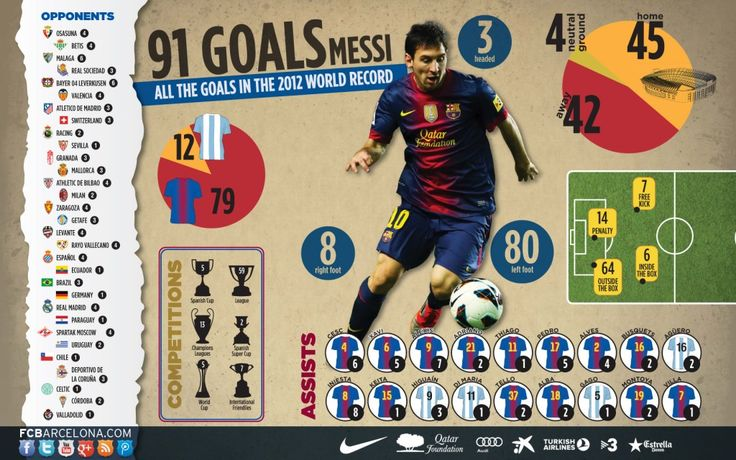 Infographic on Messi.