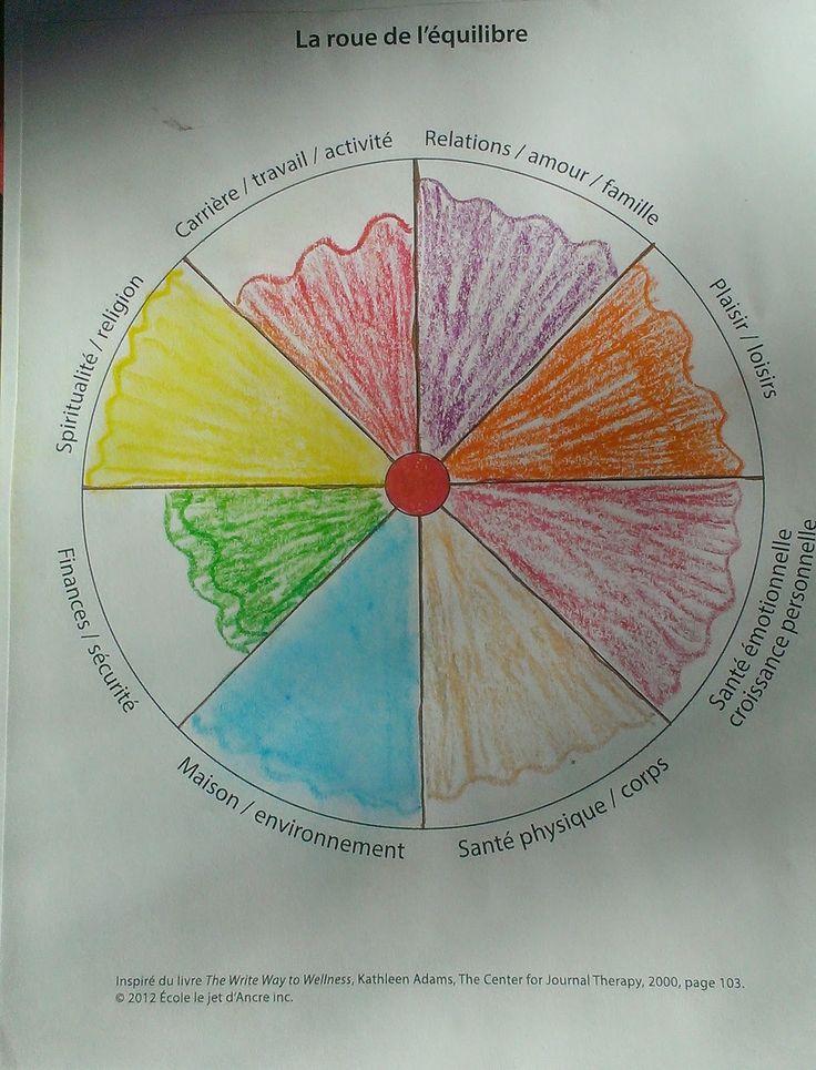 ATELIERS DE JOURNAL CREATIF: La roue de l'équilibre