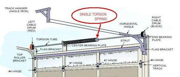 Garage Door. Garage Door Torsion Spring Adjustment - Home Interior ...