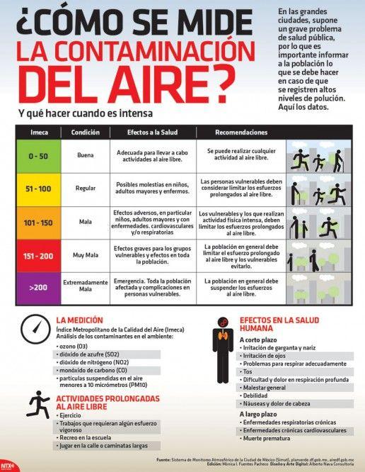 Cómo se mide la contaminación del aire?