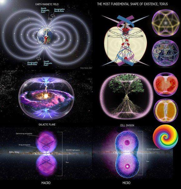 на этой картинке показано цикличность всего что нам известно есть начало и конец так сказать. Значит даже у гравитации есть свой центр.