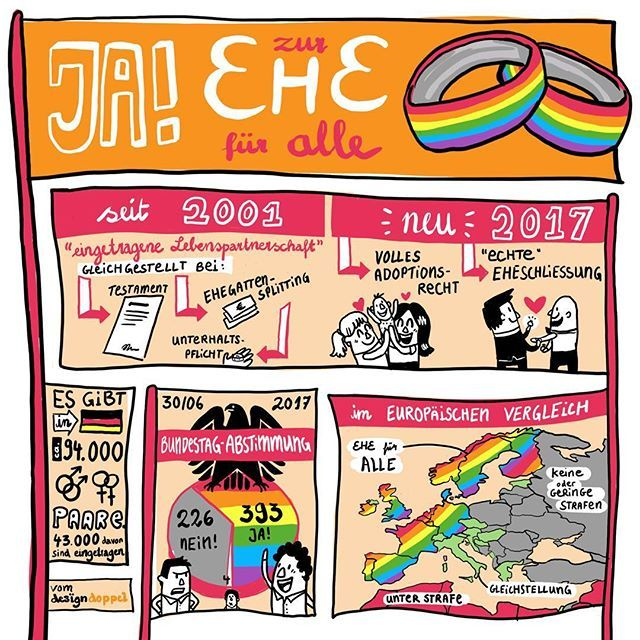 News from today! In Germany, the lawmakers officially  voted to legalize same-sex marriage this morning! We made a little illustration about this important social political step  #weeklyillustration #weeklygraphicrecording #samesexmarriage #ehefueralle #infografik #germanpolitics #newsillustration #infographic #news2017 #photoshop #visualization