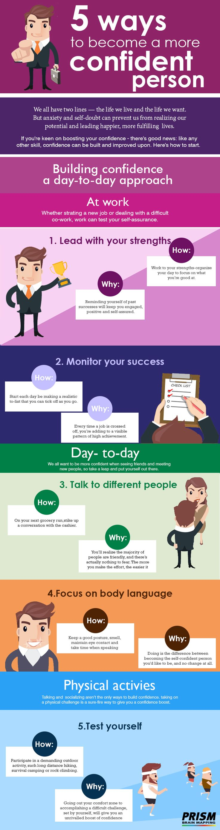 #Confidence, merely a single word, but something which can either make you or break you. Having confidence in yourself can make so much difference in your #success. Here is a list of 5 easy ways which we should imbibe in our life to become a more #ConfidentPerson. Use PRISM #BrainMap neuroscience-based online tool to know your true potential in 30 min. For FREE consultation, you can call our Expert or leave a 'CALL ME BACK' message on +91 9820192463.