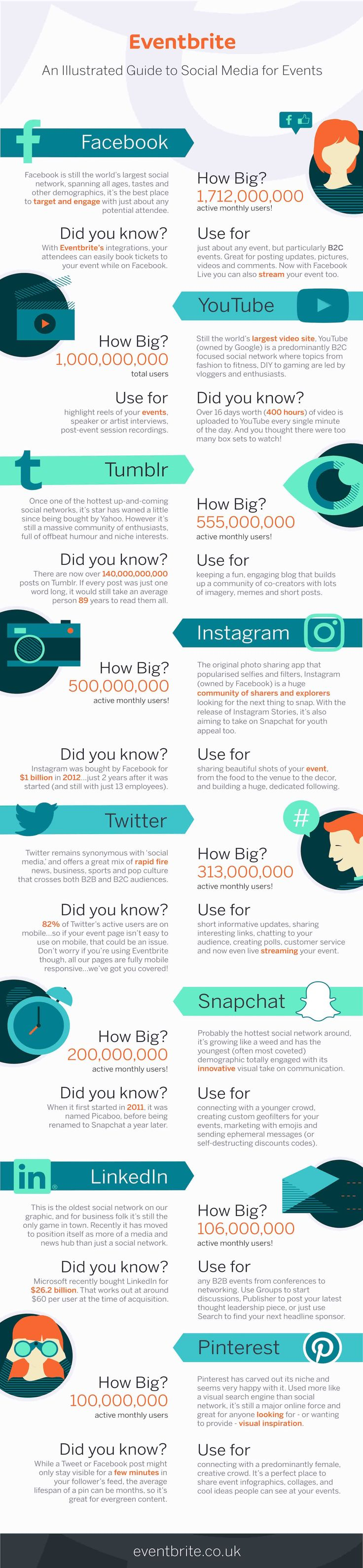 An Illustrated Guide to Social Media for Events - #infographic