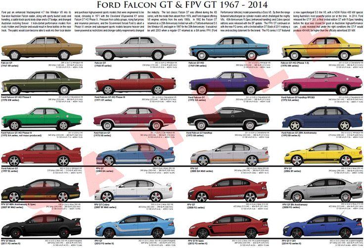 Ford Falcon  GT & FPV 1967 - 2014  #CarPosters #FordFalcon