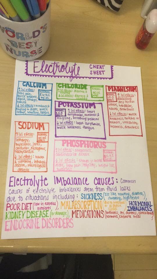Electrolyte Cheat Sheet 730 best Helpful Hints