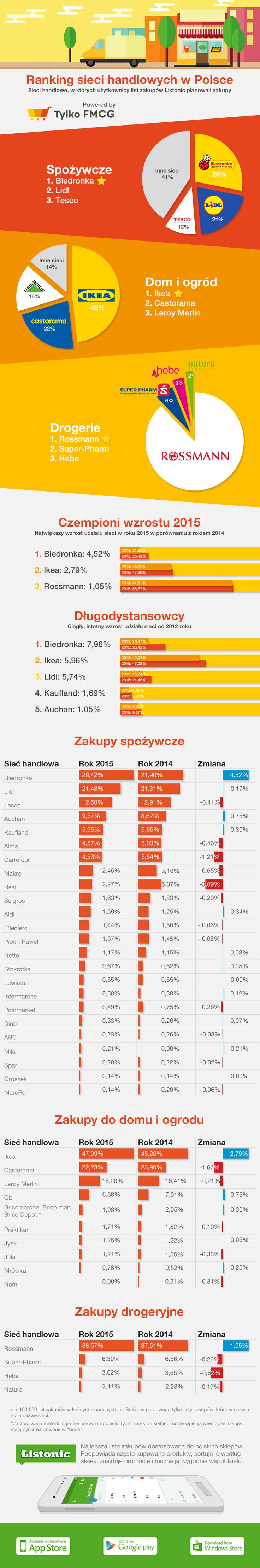 Infografika sieci handlowe, na podstawie danych Listonic