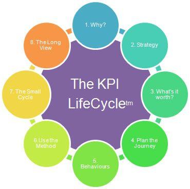 The key performance indicator (KPI) Life cycle